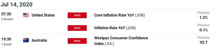 Key Australia / US Data Releases - AUD/USD Economic Calendar - Aussie Event Risk