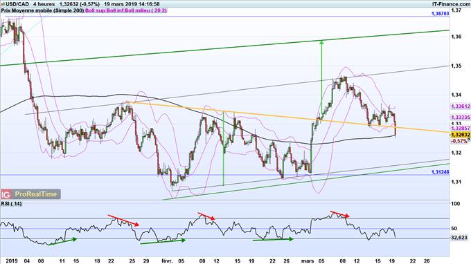 L'USD/CAD pourrait revenir à ses plus bas de février à 1,31