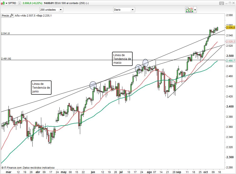 S&P 500: el análisis técnico apunta al alza, pero con cautela