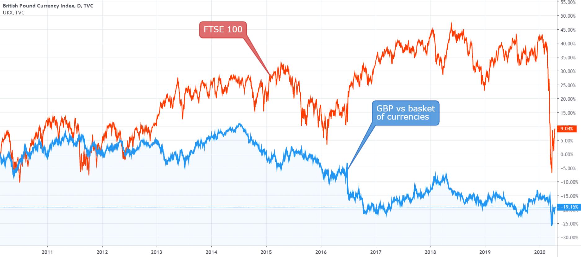 spread betting ftse 250 chart