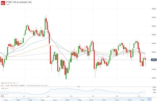 Análisis FTSE 100: retroceso en su precio ante la incertidumbre política
