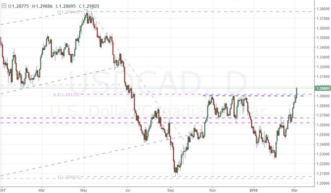 Daily Chart Of Usd Cad