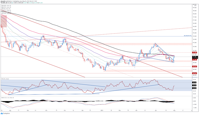 Sell-in May Dynamic Could Drive DXY Higher