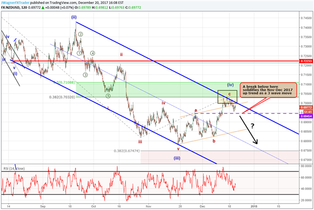 NZD/USD Elliott Wave Analysis: Fourth Wave Close to Terminating