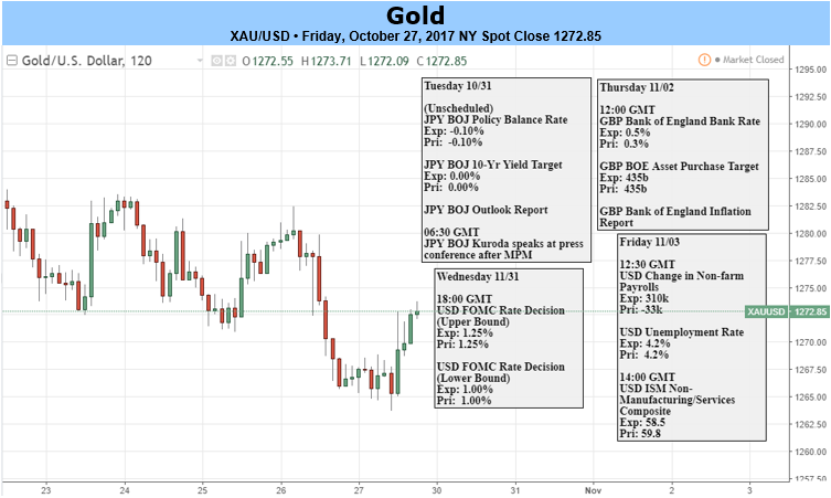 projected gold prices I forecast gold price through 2016, 2017 and 2018 estimates are made on average quarterly gold prices i use a traditional way to analyse the gold price time series: a 3 components additive model.
