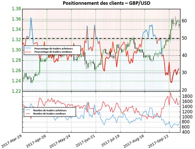 GBP / USD: Alors que les positions vendeuses diminuent de 16,2%, le GBP/USD pourrait être exposé à des pressions baissière