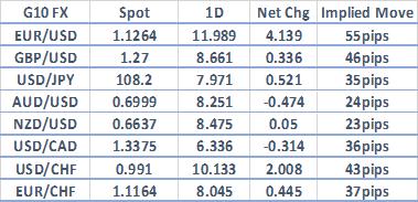 EUR/USD Volatility Risk Captures ECB, Downtrend from 2019 Peak in Focus