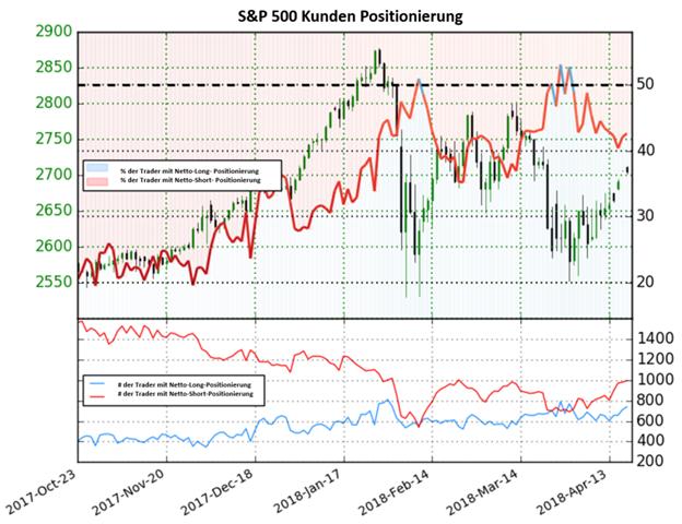 S&P 500: Netto-Short-Positionen sind auf Wochenbasis um 23,60% gestiegen