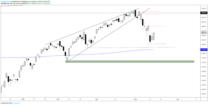 S&P 500 and Dow Jones Charts: Gunning for Gap-fills