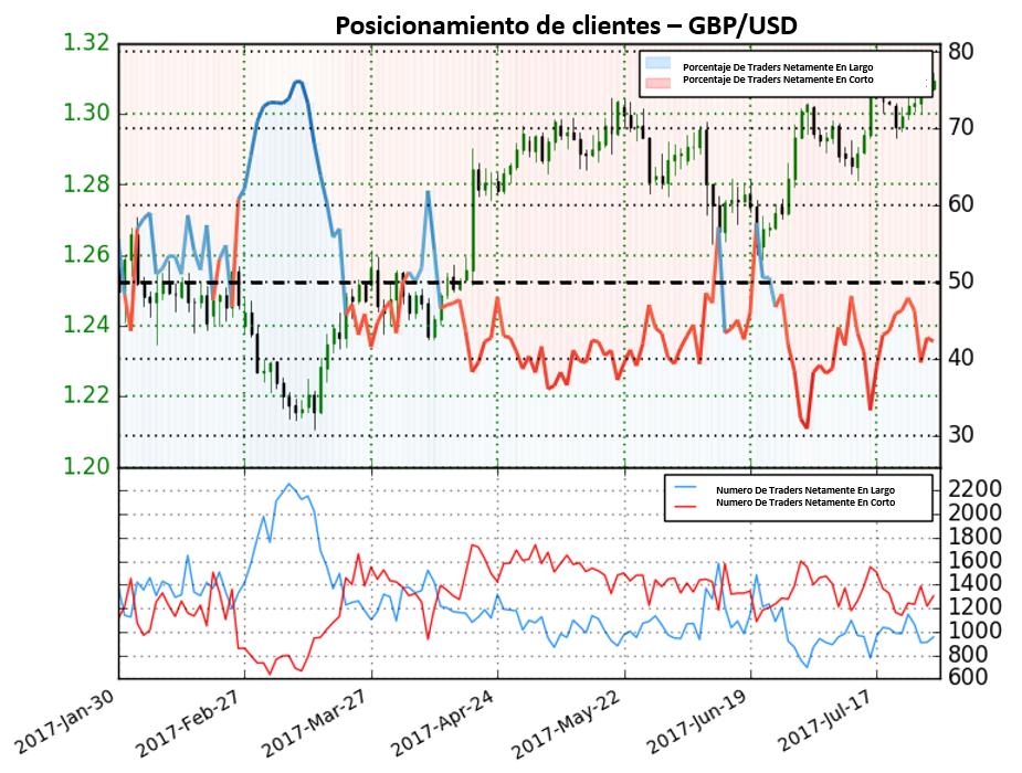Posicionamiento de traders sin dar señal clara para el GBP/USD