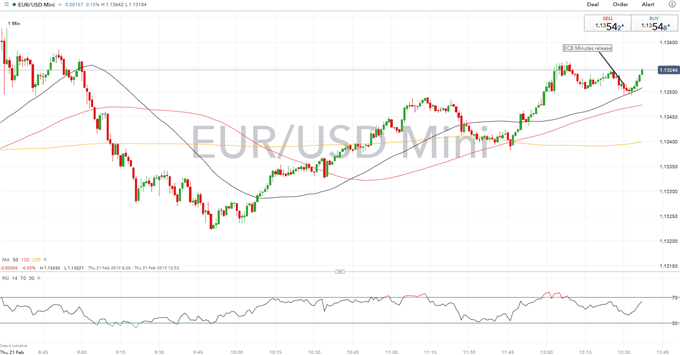 ECB Minutes Show Policymakers Considering Fresh Stimulus, EURUSD Holds Steady