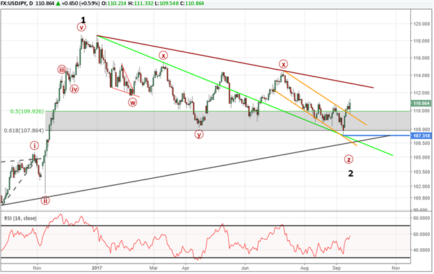 USD/JPY Advance May Kick off a New Uptrend