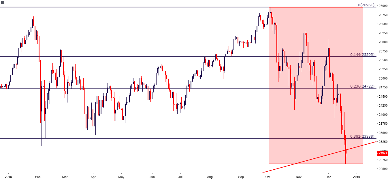Dow Jones Remains Near 2018 Lows as Year-End Nears