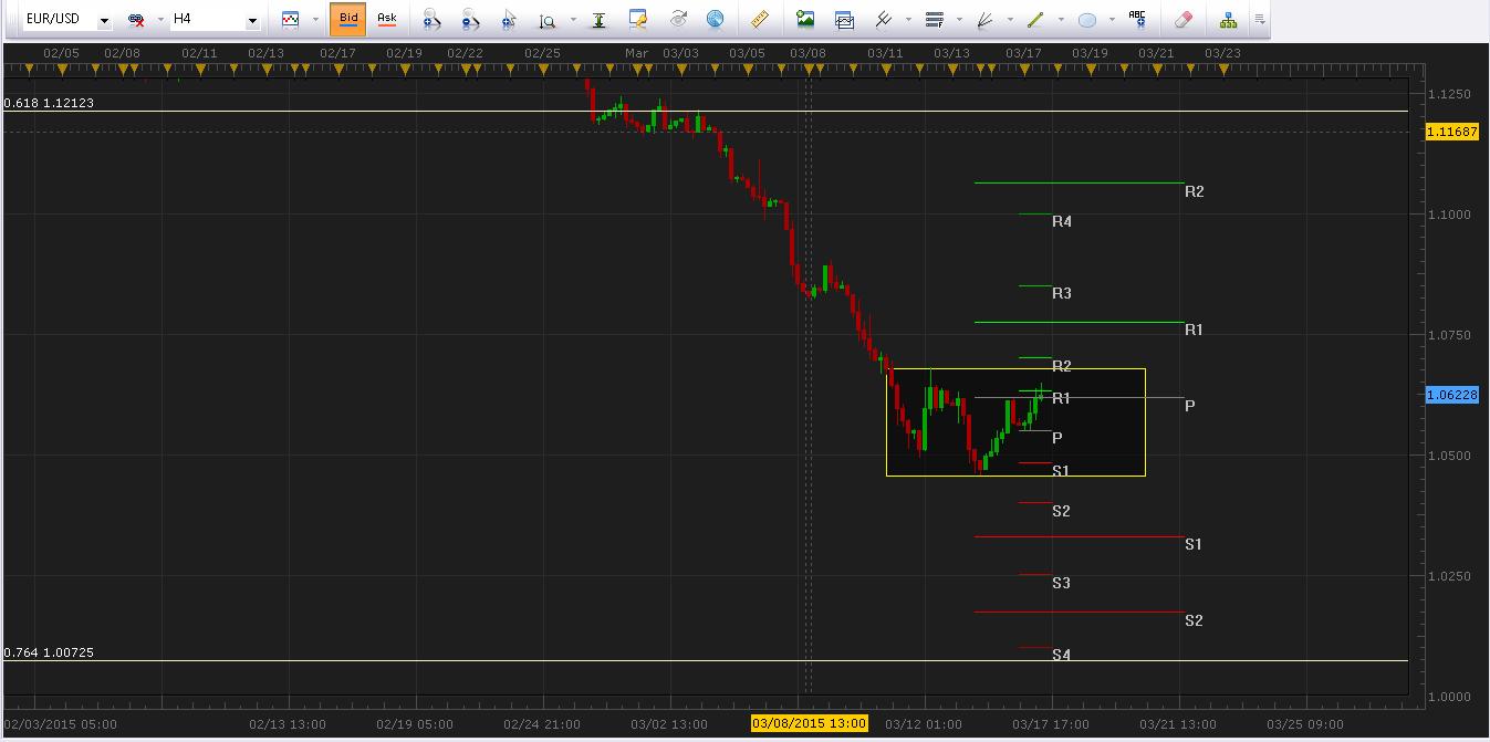 EUR/USD rebota y alcanza resistencia en $1.06183