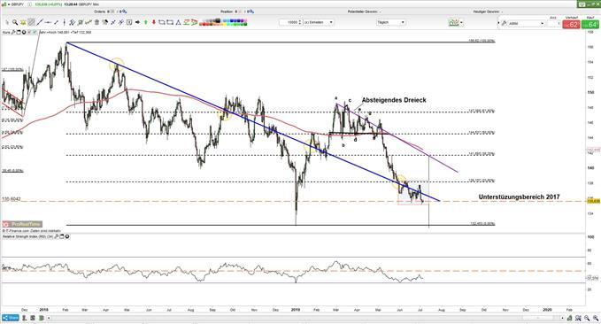 GBPJPY bietet Chancen für Trader