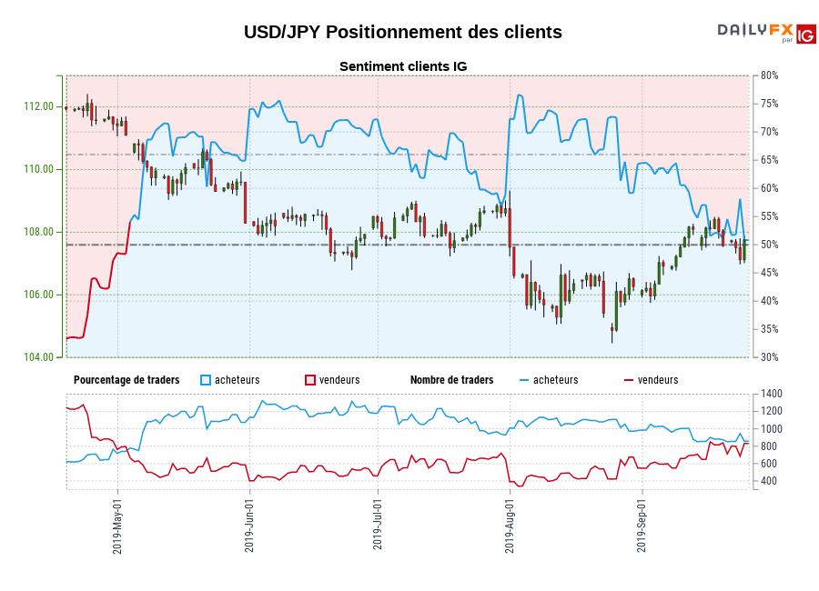 USD/JPY SENTIMENT CLIENT IG : Les traders sont la vente USD/JPY pour la première fois depuis mai 03, 2019 quand USD/JPY se négocié à 111,08.