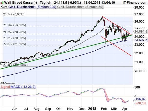 Dow Jones kommt nicht voran