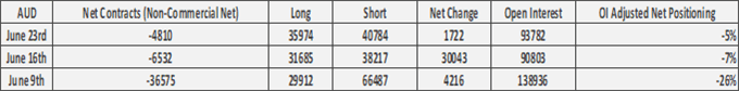 Euro Bulls In Control, US Dollar and GBP Selling Picks Up  - COT Report