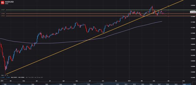 AUD/USD DIARIO DOLAR 18 DE MARZO 2021