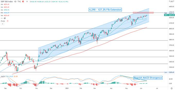 Stocks Hit Record High as VIX Falls