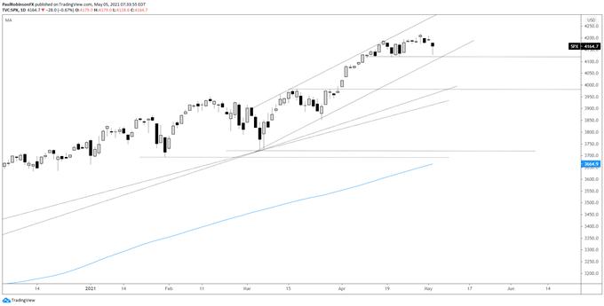 Dow Jones, S&P 500, Nasdaq 100 Technical Analysis: Outlook Still Positive