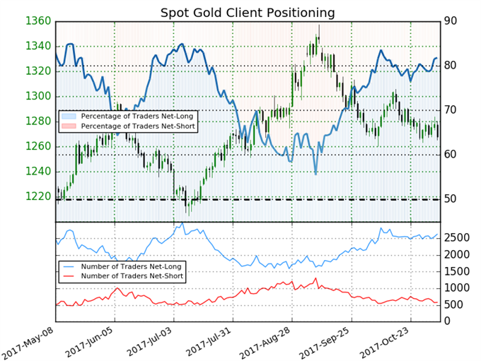 Post-NFP Gold Outlook: Prices Cling to Support into November Open