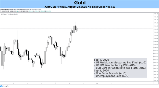 Gold Prices May Rise as Federal Reserve Adopts Average Inflation Targeting