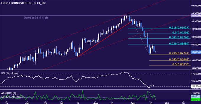 EUR/GBP Technical Analysis: Support Below 0.88 in Focus