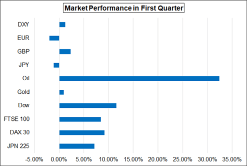 Second Quarter 2019 Forecasts for the US Dollar, Pound, Gold, Equities, and More