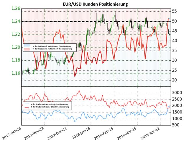 EUR/USD: Erstmals in diesem Jahr überschreiten die Netto-Long Positionen die 50-%-Schwelle