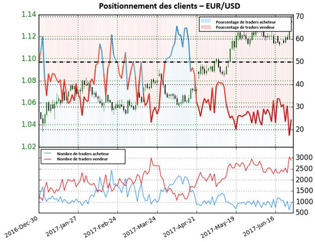 La forte évolution du positionnement des traders donne des perspectives haussières pour l'EUR/USD