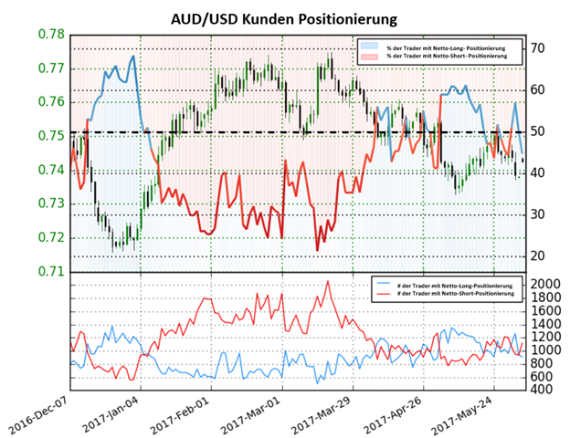 Aussie Dollar Ausblick gemischt
