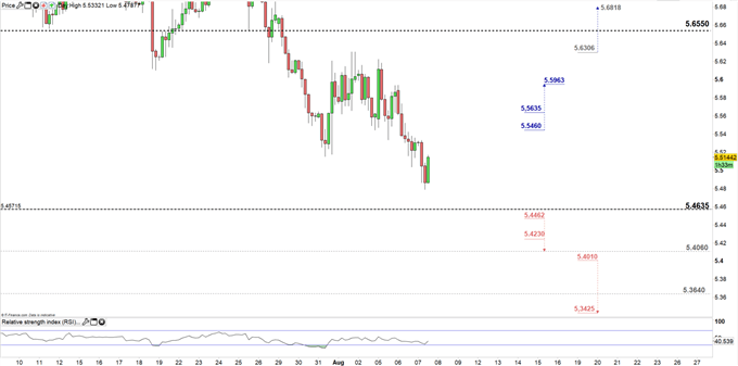 USDTRY price four-hour chart 07-08-19