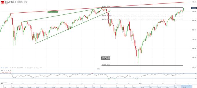 Gráfico diario S&P 500 - 24/04/2019