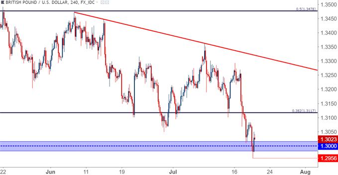 GBP/USD – Vier-Stunden-Chart