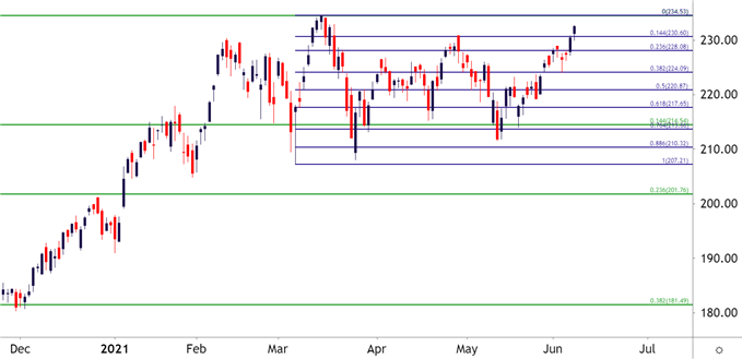 Russell 2000 (IWM) Daily Price Chart
