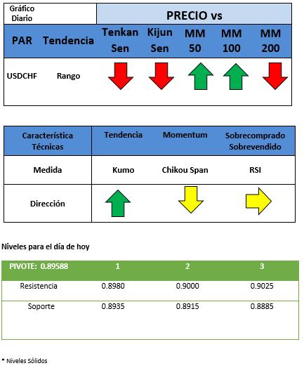 Solidez del Franco Suizo versus USD después de reunión de la Fed.