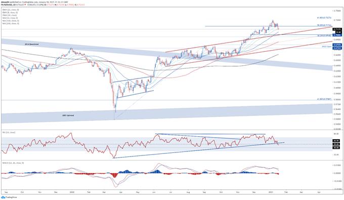New Zealand Dollar Technical Analysis: AUD/NZD, NZD/JPY, NZD/USD