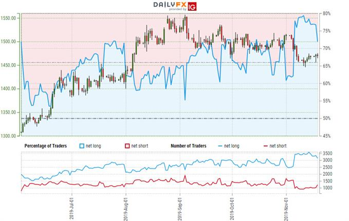 Gold Trader Sentiment - XAU/USD Price Chart