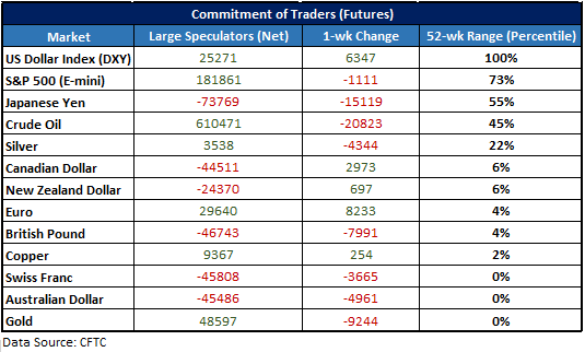 Cot Replace For Gbpusd Audusd Gold Crude Oil Others Bullish