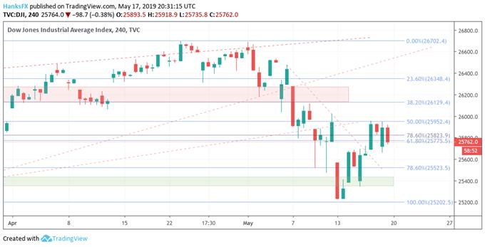 Dow Jones, DAX 30 and FTSE 100 Technical Forecast | MENAFN COM