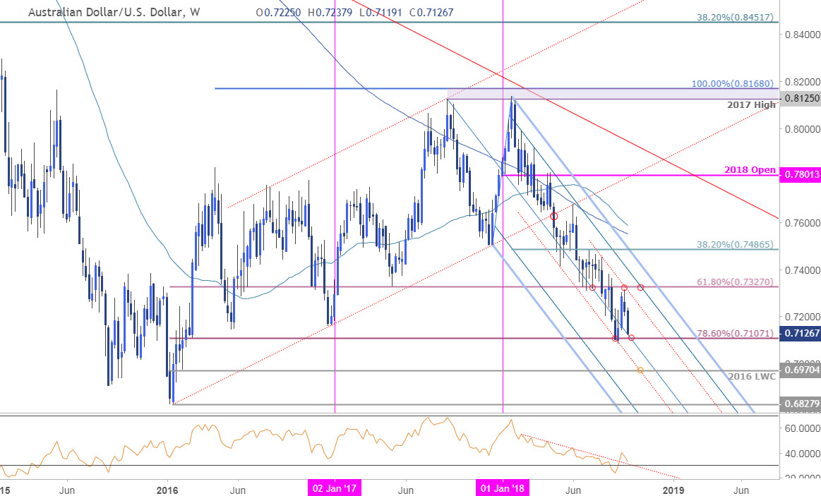 AUD/USD Weekly Technical Perspective– Aussie Targets 2018 Lows