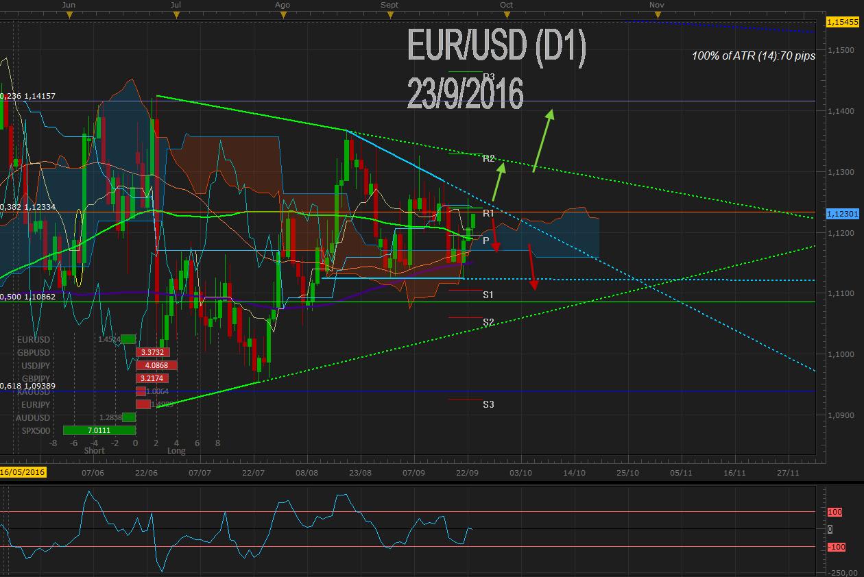 EUR / USD recupera 1.1200 tras débil US Dólar post FOMC – Foco en empleo alemán e IPC EU