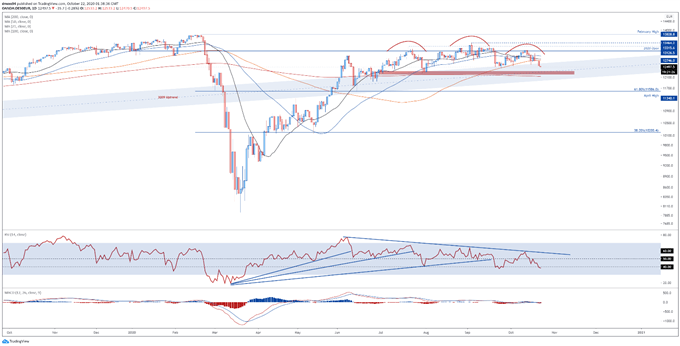 DAX 30 Index May Extend Fall as Bunds Consolidate Above Key Support