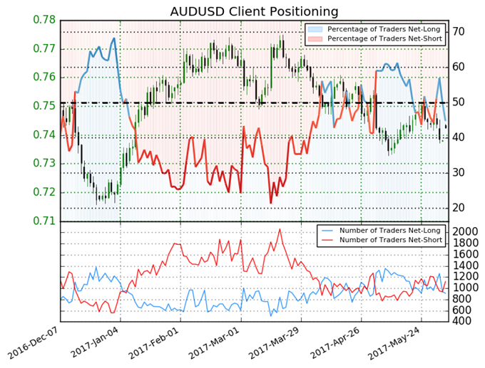 Australian Dollar Trading Outlook Mixed until this Changes