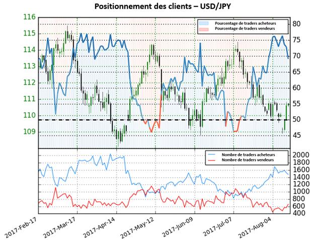 L'USD/JPY fournit maintenant des signaux haussiers