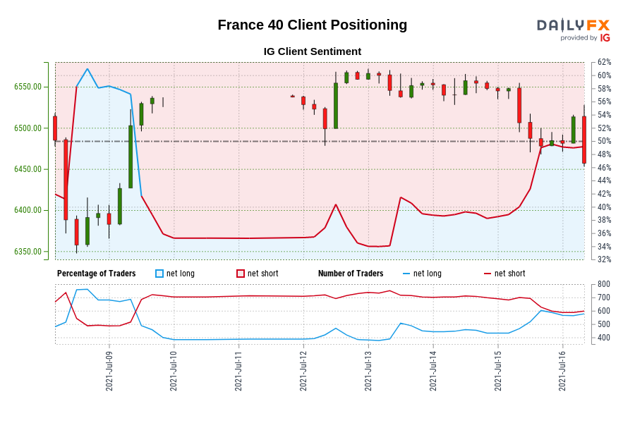 France 40 IG Client Sentiment: Our data shows traders are now net-long France 40 for the first time since Jul 09, 2021 09:00 GMT when France 40 traded near 6,535.80.
