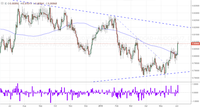 S&P 500 Gap Higher Lacks Heft, EUR/USD Threatens a Turn, RBA on Tap