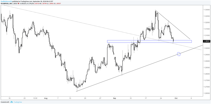 GBP/USD 4-hr chart, t-line eyed as next target
