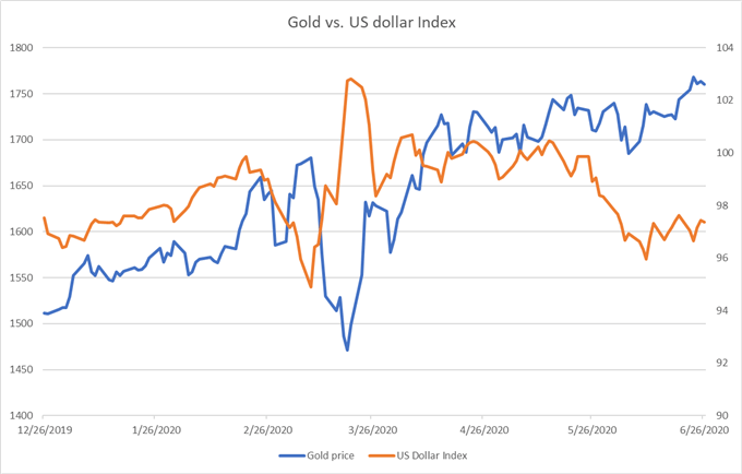 Gold Price May Ride the Tailwind of Virus Uncertainty, Soft US Dollar